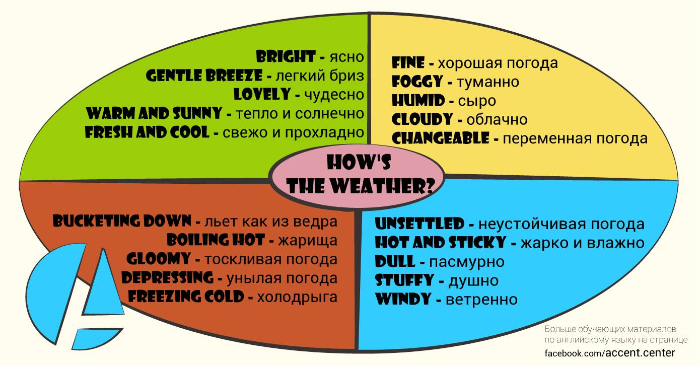 Синонимы слова How's the weather?