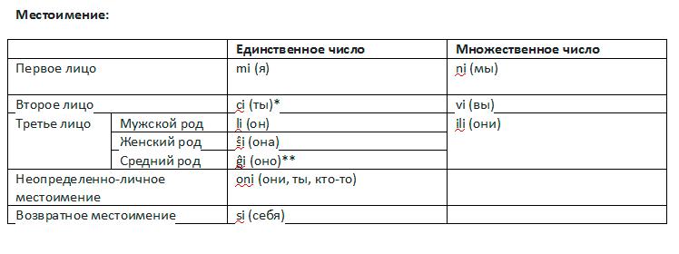 эсперанто - accent-center.ru корпоративное обучение